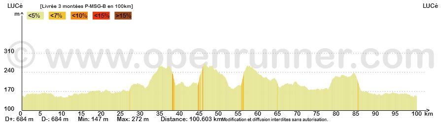 Profil p msg b 100km